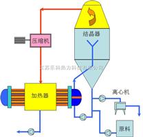MVR—FC连续结晶器
